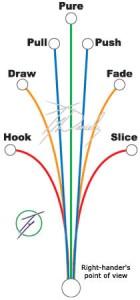hook-slice-chart